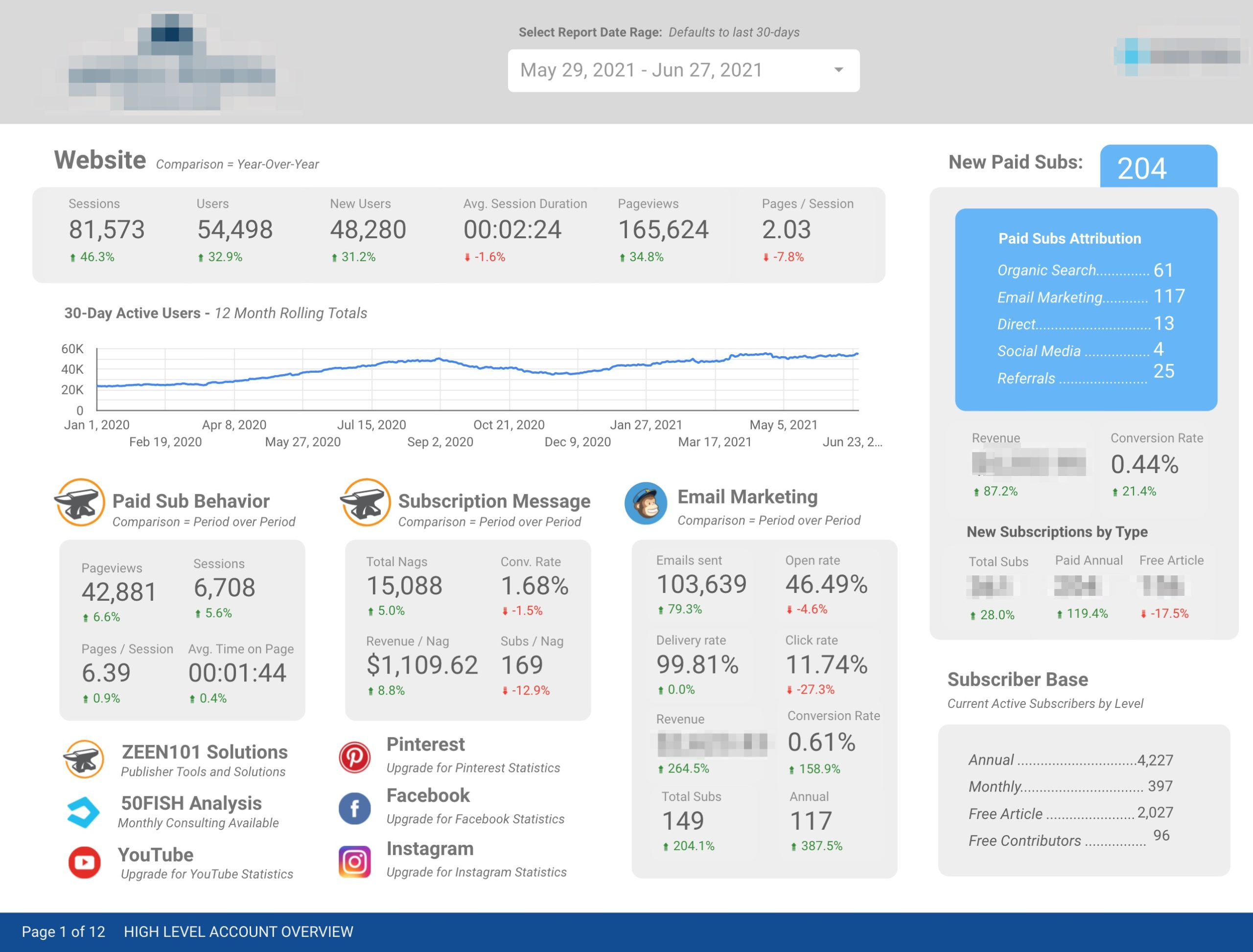 Grow your publication's revenues with our new Insights metrics
